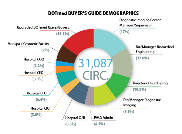 DOTmed Buyer's Guide Demographics