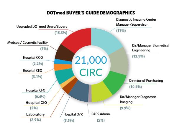 DOTmed Buyer's Guide Demographics